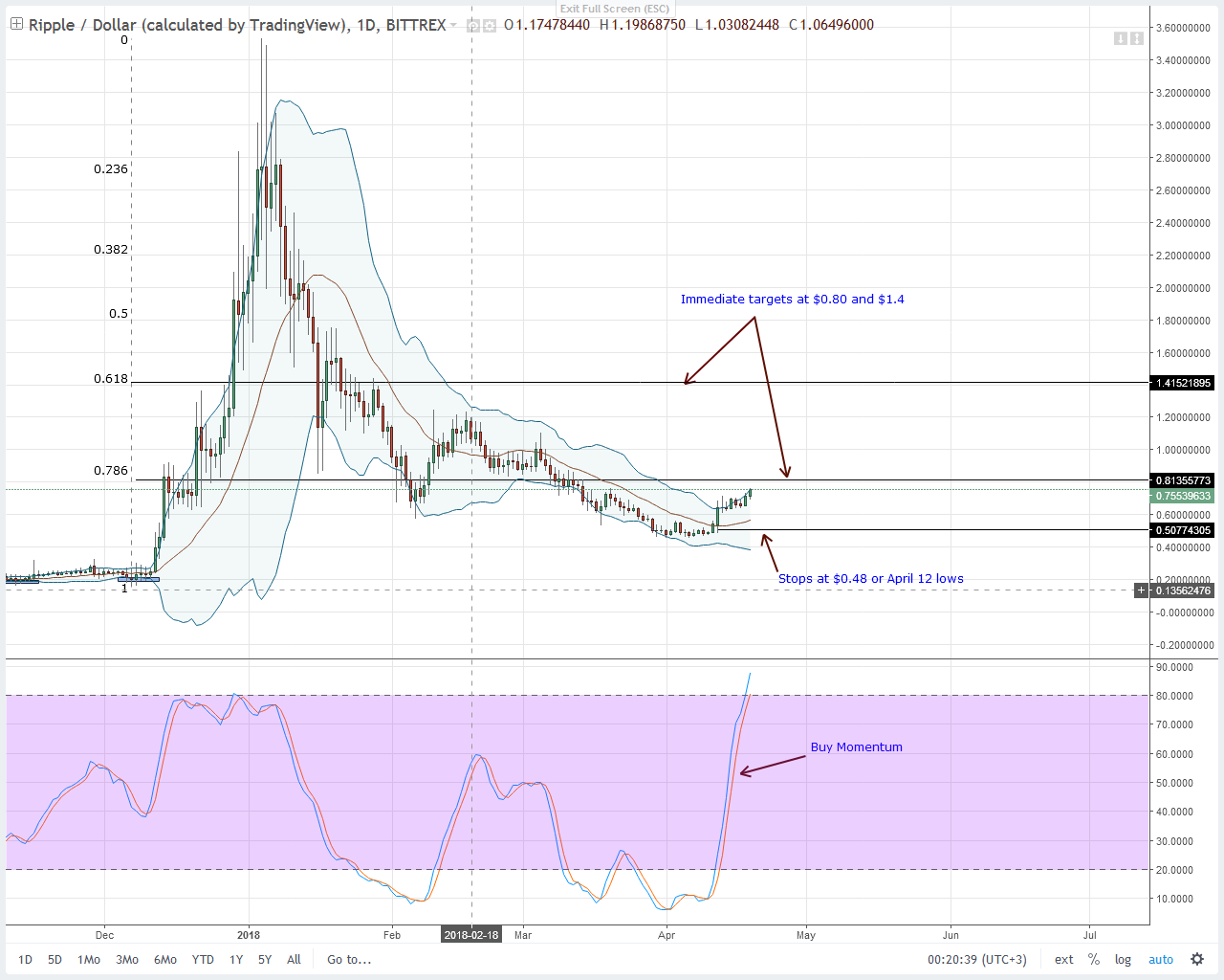 XRPUSD Bittrex Daily Chart-April 20, 2018