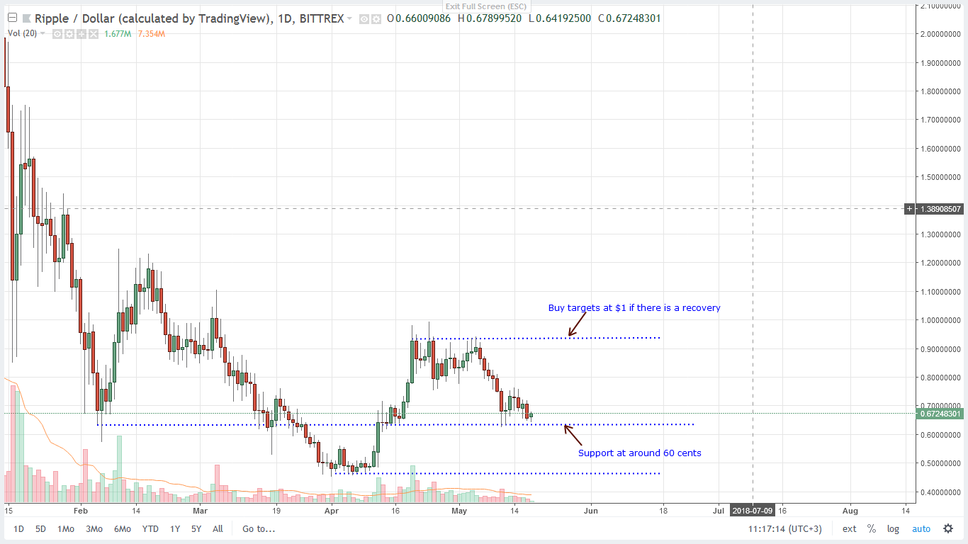 XRP USD Bittrex Daily Chart-May 18, 2018