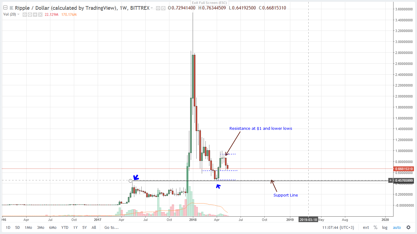 XRP USD Bittrex weekly Chart-May 18, 2018