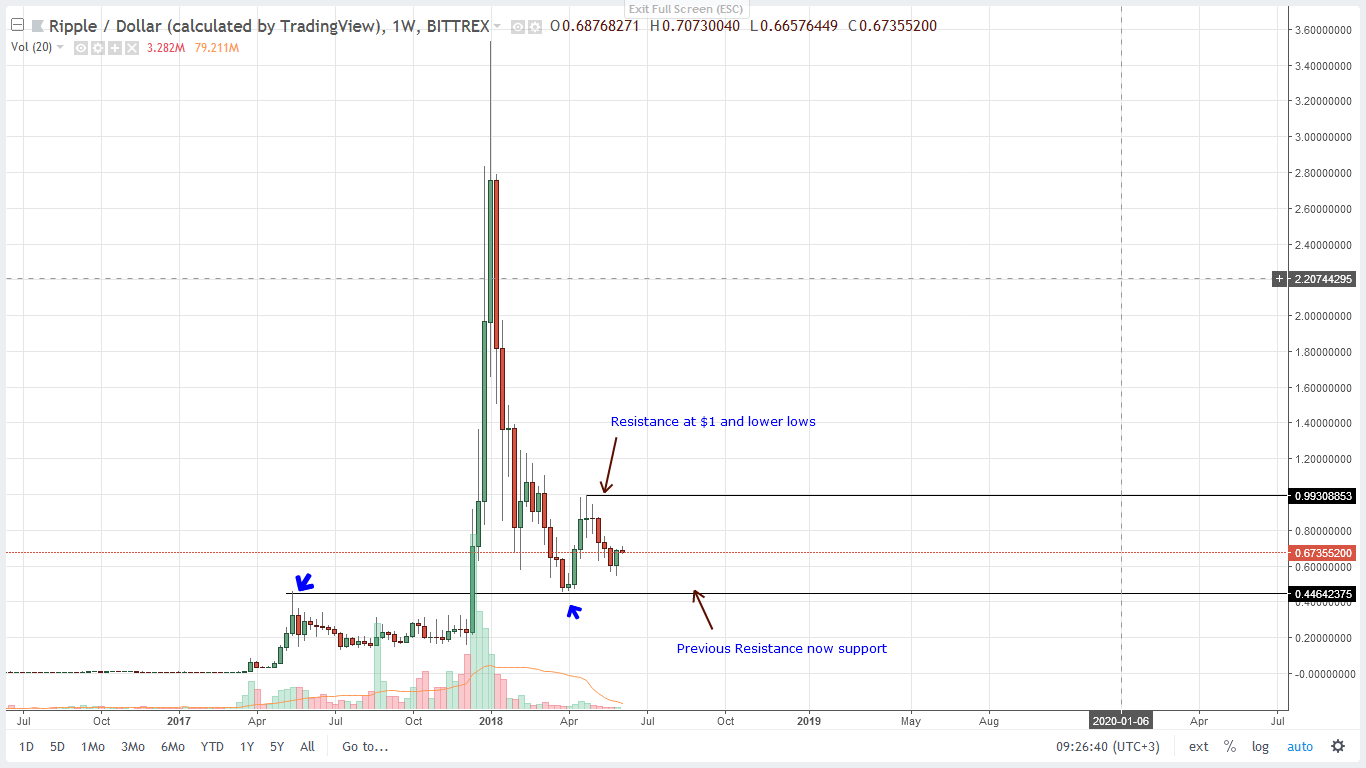 Ripple Weekly Chart June 4