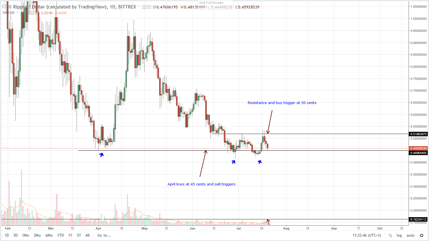 XRP Daily Chart 20 July