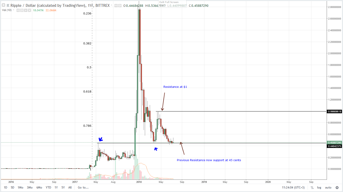 XRP Weekly Chart July 20
