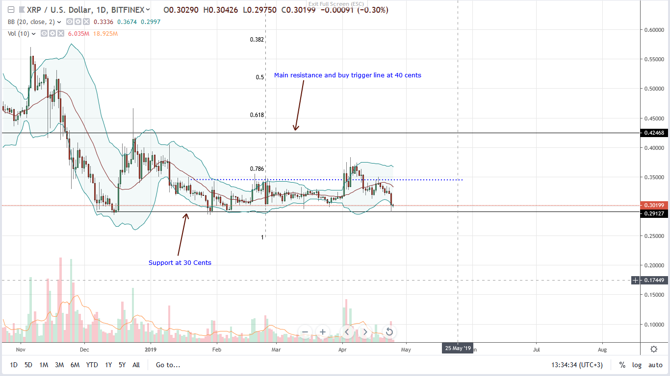Ripple Daily Chart--Apr 25