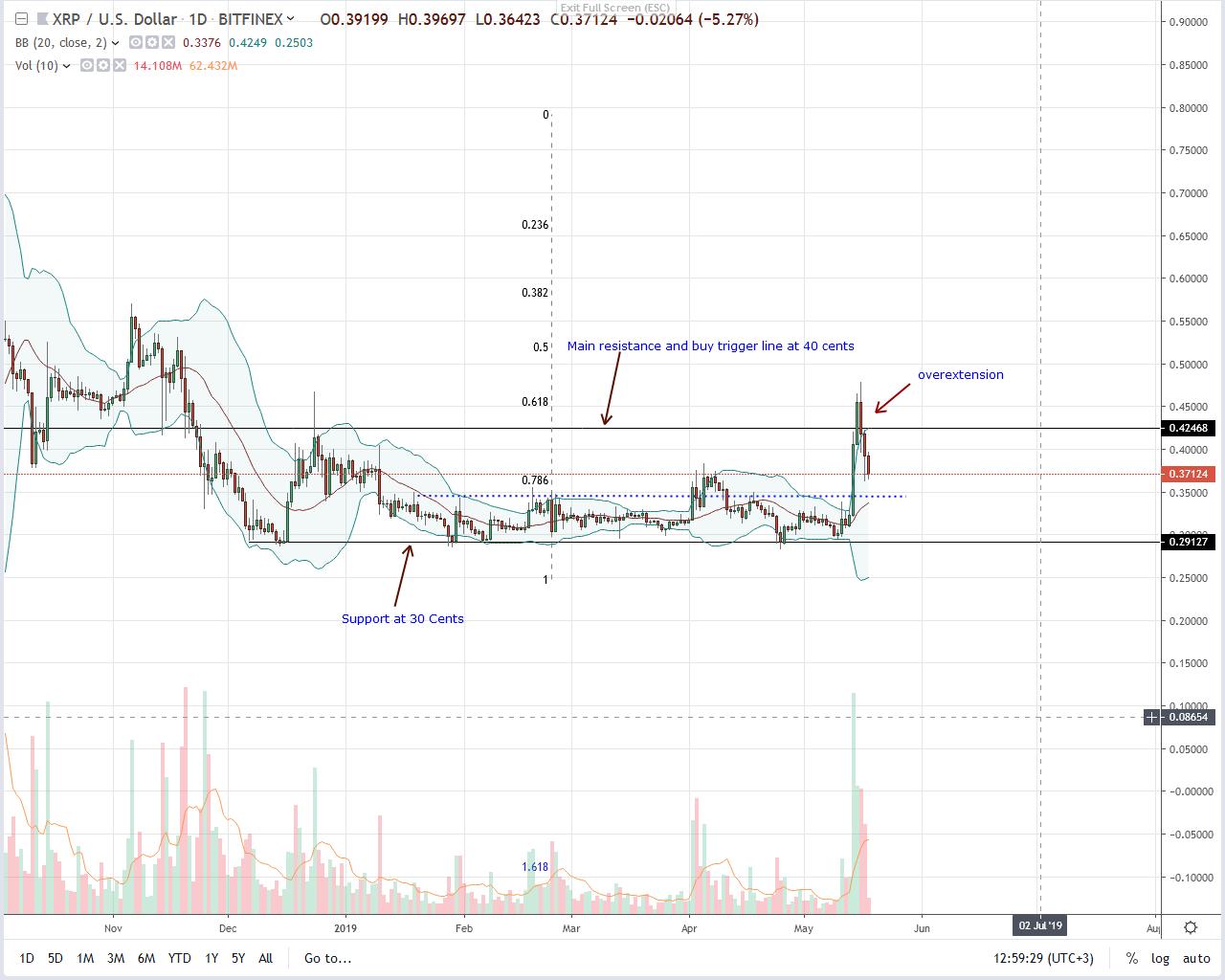 Ripple Daily Chart--May 18