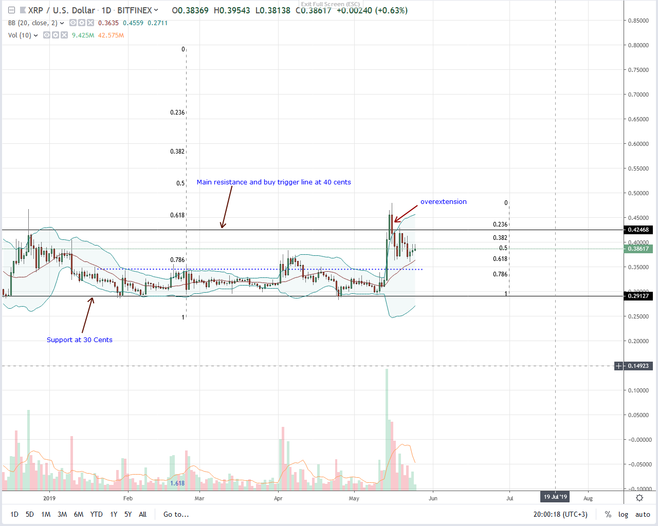 Ripple Daily Chart--May 25