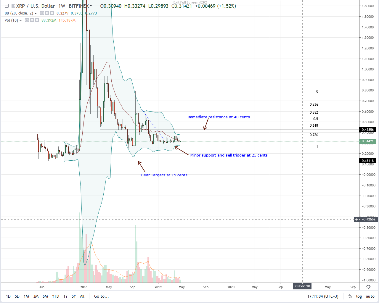 Ripple Weekly Chart--May 4