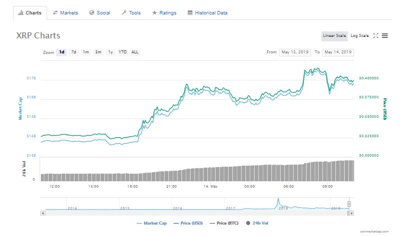 XRP price hits $40