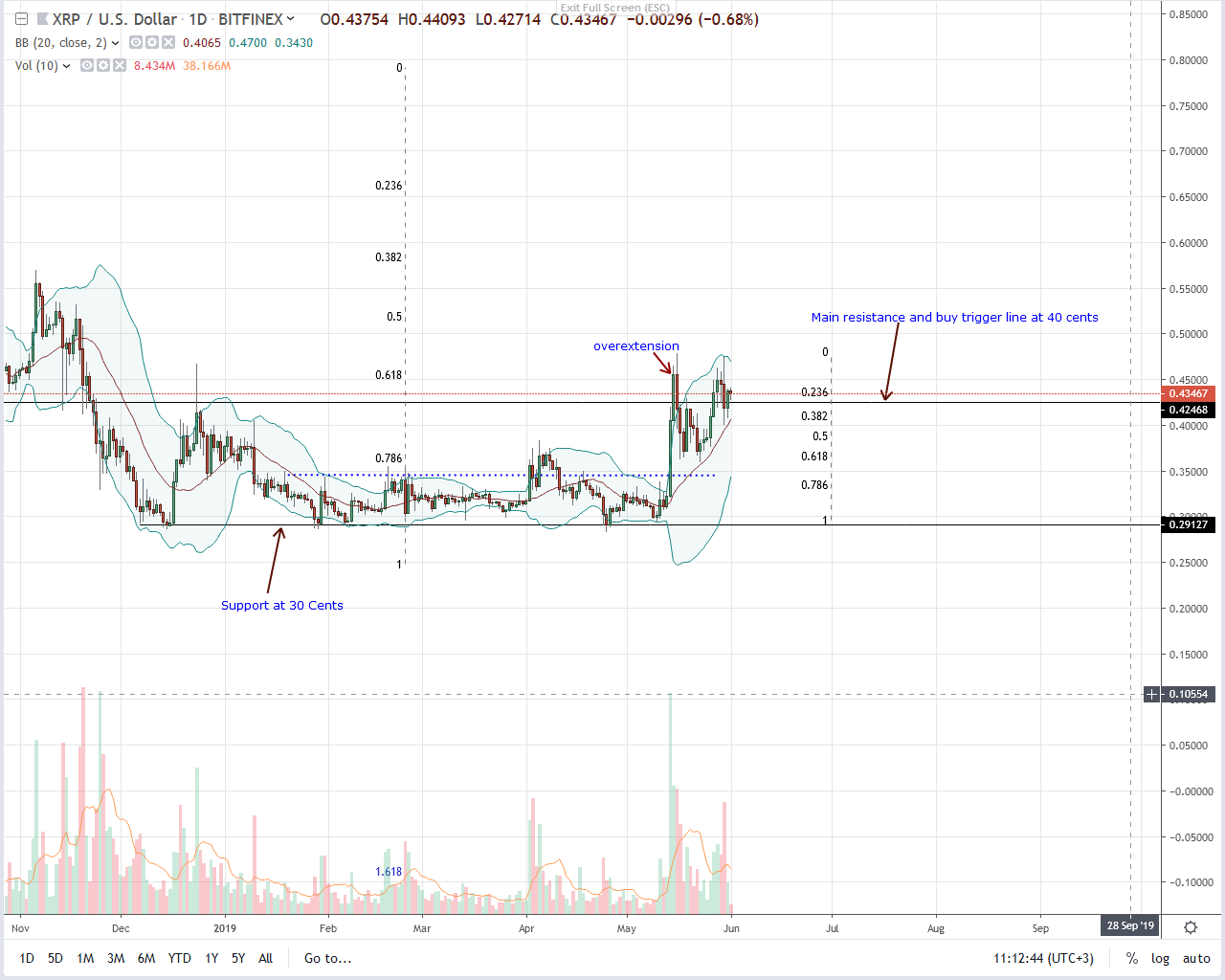 Ripple Daily Chart--June 1