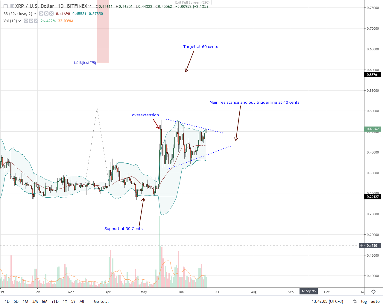 Ripple Daily Chart--June 22