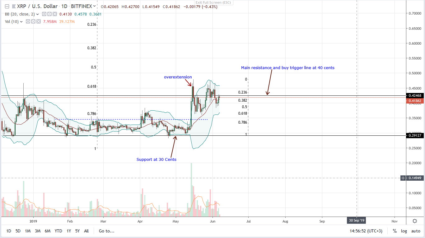 Ripple Daily Chart--June 7