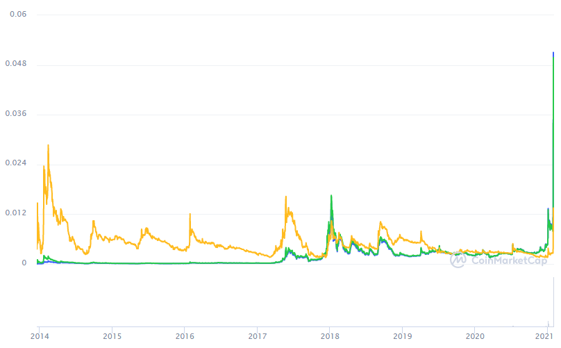 Dogecoin Price Prediction 2021-2025 | Can DOGE ever hit $1 ...