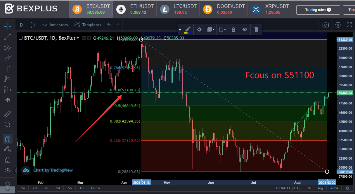 The Bitcoin bull market is back? focusing on 100 key position