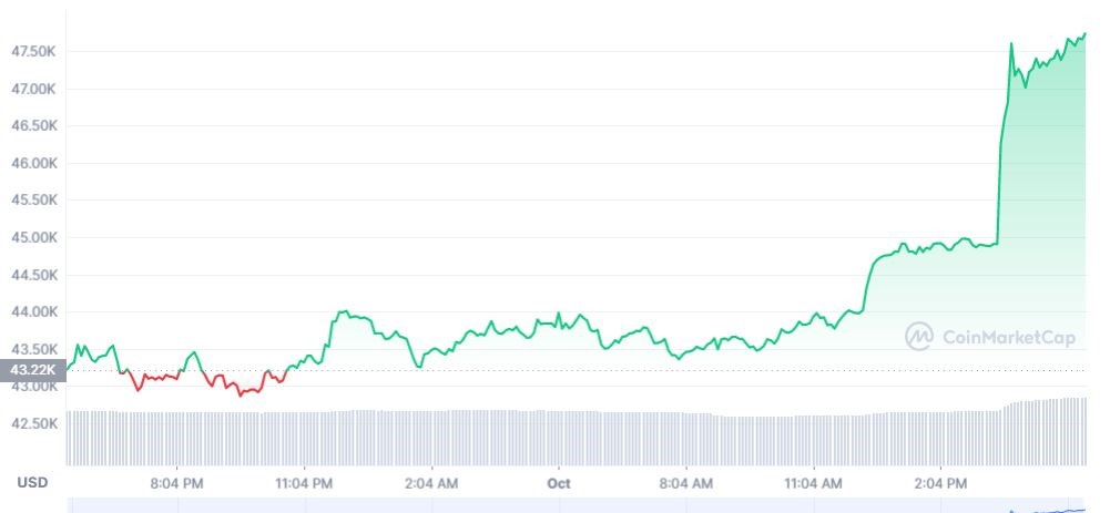 As BTC Goes Crazy, are we in for an All Time High for Battle Hardened XRP