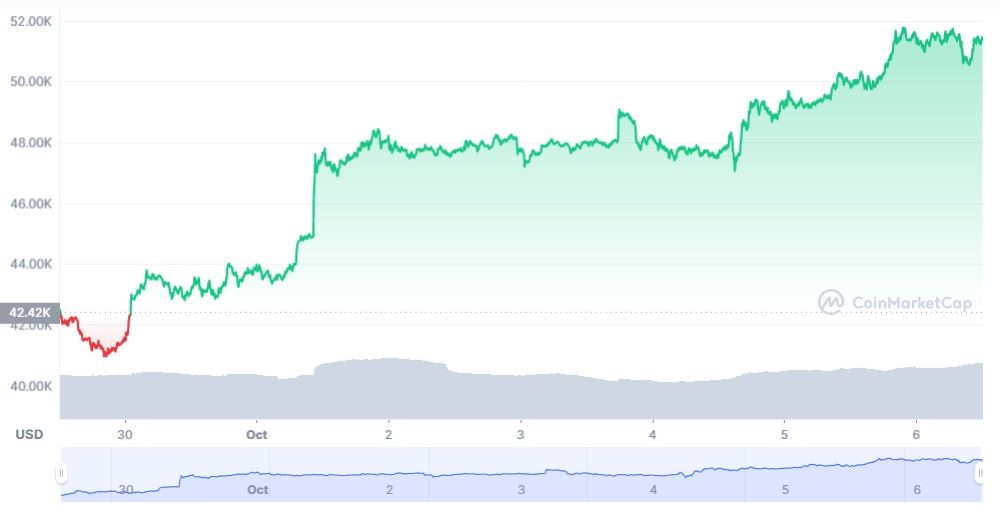 As the Bitcoin Moves Strongly Towards a 30-Day HIGH, XRP Stands at a Critical Stage